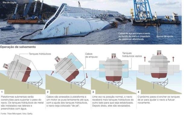 Passos da operação do resgate do navio Costa Concordia.(Fonte: http://ultimosegundo.ig.com.br/mundo/bbc/2013-01-14/saiba-como-sera-o-resgate-do-costa-concordia.html)
